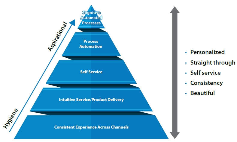Dimensions of customer experience