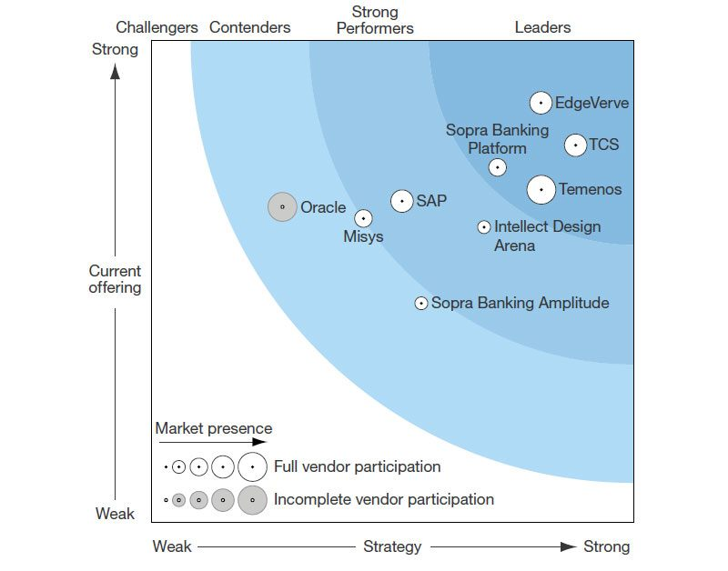Infosys Finacle named a Leader among Customer-Centric Global Banking solutions