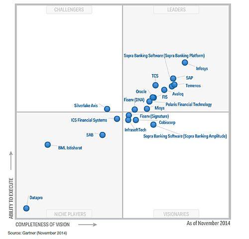 Gartner, Inc. names Infosys a leader in international retail core banking