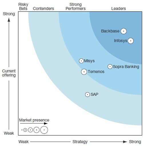 Infosys Finacle named a Leader among Omnichannel Banking Solutions