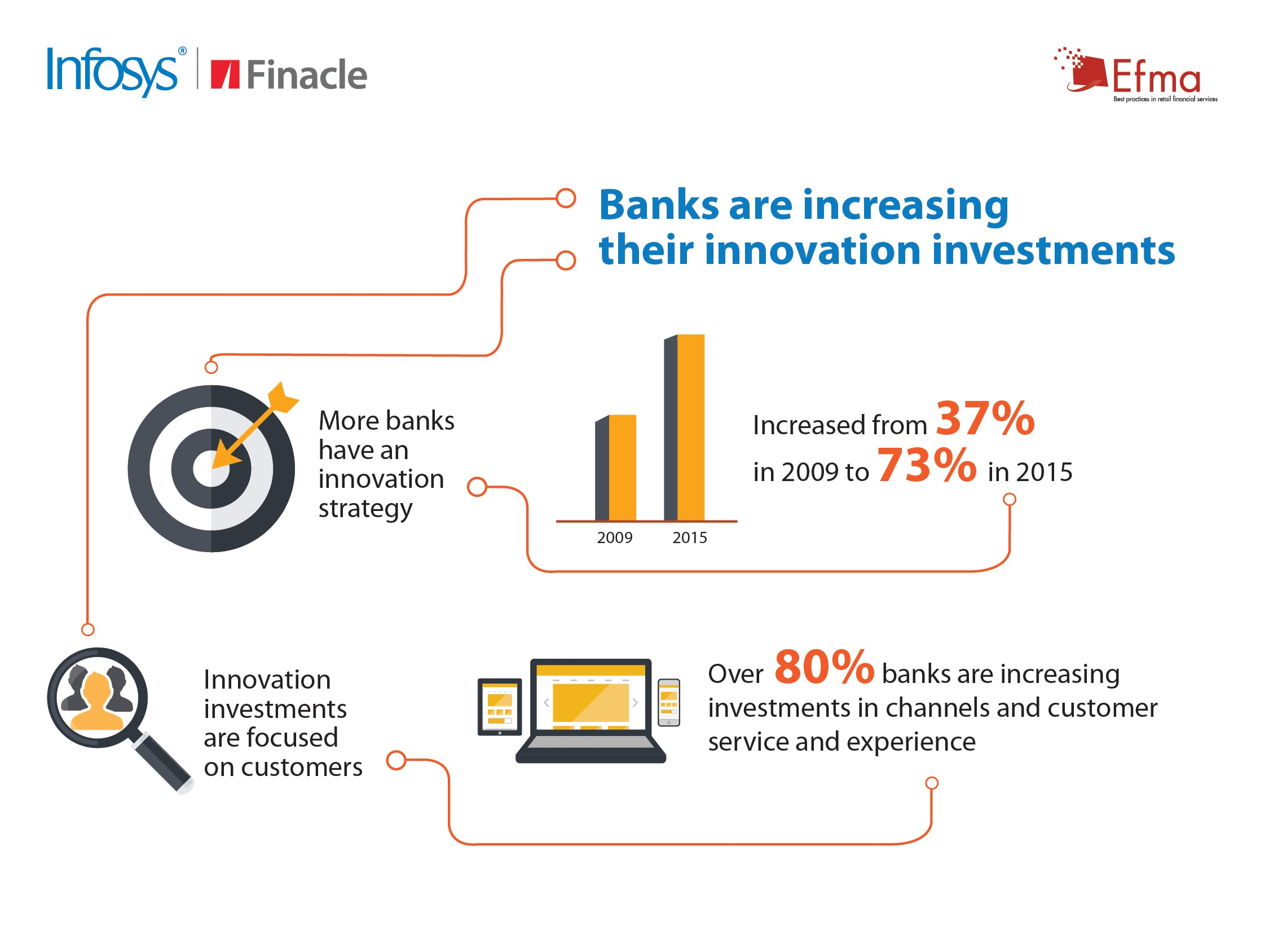 Efma-Infosys Finacle Innovation in Retail Banking Research