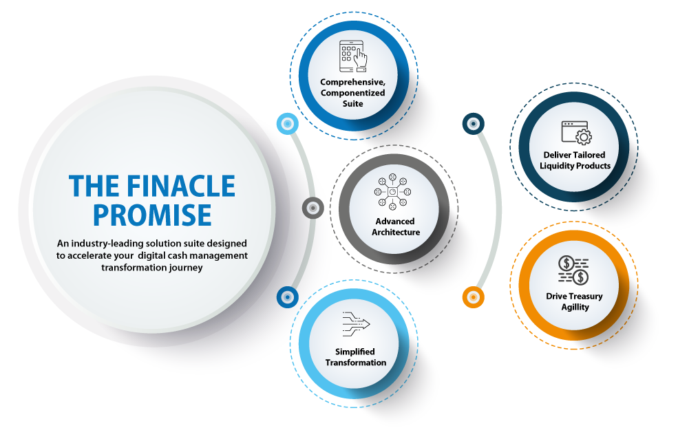 Finacle Promise